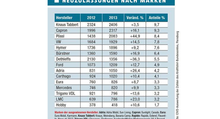 Der Herstellerverband CIVD hat eine Statistik veröffentlicht, die Einsicht in die Marktverhältnisse in Deutschland gibt. Es sind fast 95 Prozent der Neuzulassungen nach Herstellern erfasst.