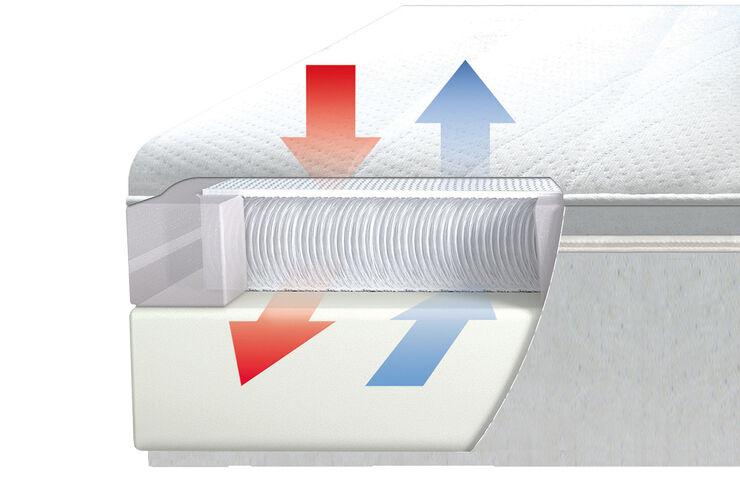Ein luftdurchlaessiges Gewebe sorgt fuer mehr Komfort beim Schlafen.