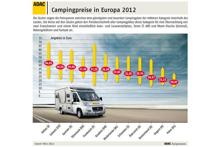 Campingpreise g nstig in deutschland promobil Markise gunstig deutschland