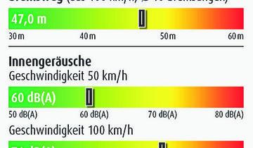 Grafik Verbrauch, Bremsweg, Innengeräusche