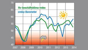 Regelmäßig wird der Caravaninghandel nach seiner aktuellen Markteinschätzung gefragt. Daraus ergibt sich ein Stimmungsbarometer für die Branche, das aktuell wieder steigt.