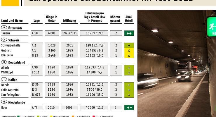 Sanierung lohnt sich – das zeigen die Ergebnisse des diesjährigen ADAC-Tunneltests. Keiner der zehn getesteten Tunnel fällt durch.