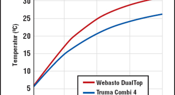Vergleichstest Kombi-Heizungen: Webasto gegen Truma: Heißes Thema ...